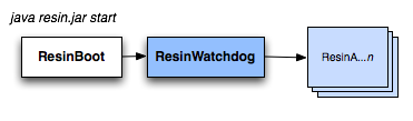 java resin.jar start: ResinBoot -> ResinWatchdog -> Resin