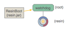 ResinBoot <-> Watchdog <-> Resin